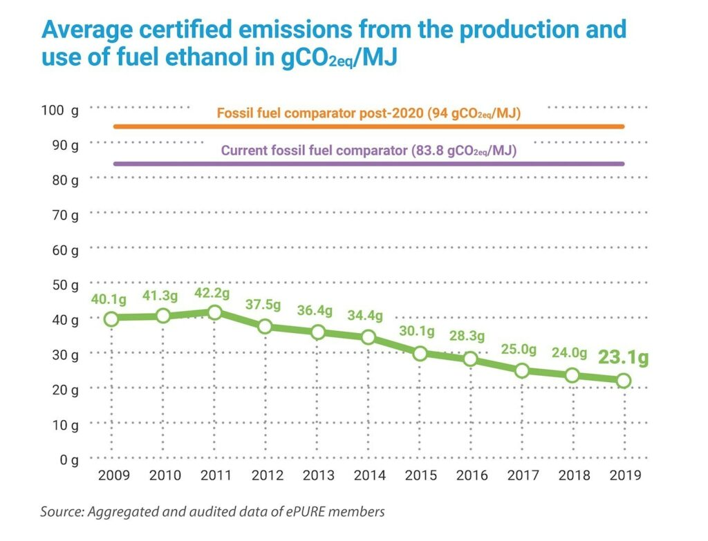 Key figures 2019: Average certified emissions from the production and use of fuel ethanol