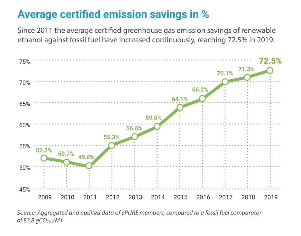 Key figures 2019: Average certified emission savings in %