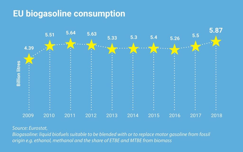 Key figures 2019: EU biogasoline consumption