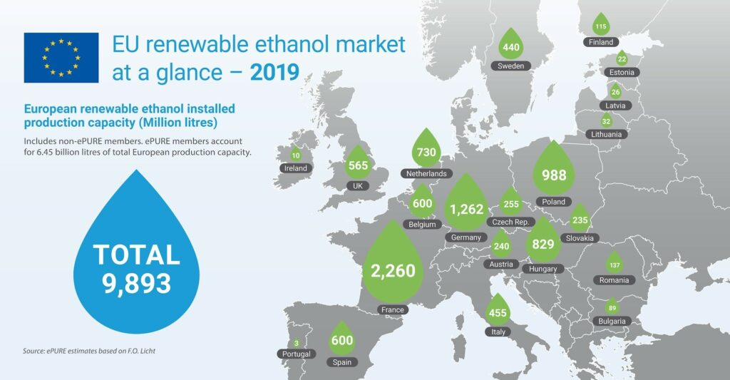 Key figures 2019: EU renewable ethanol market at a glance
