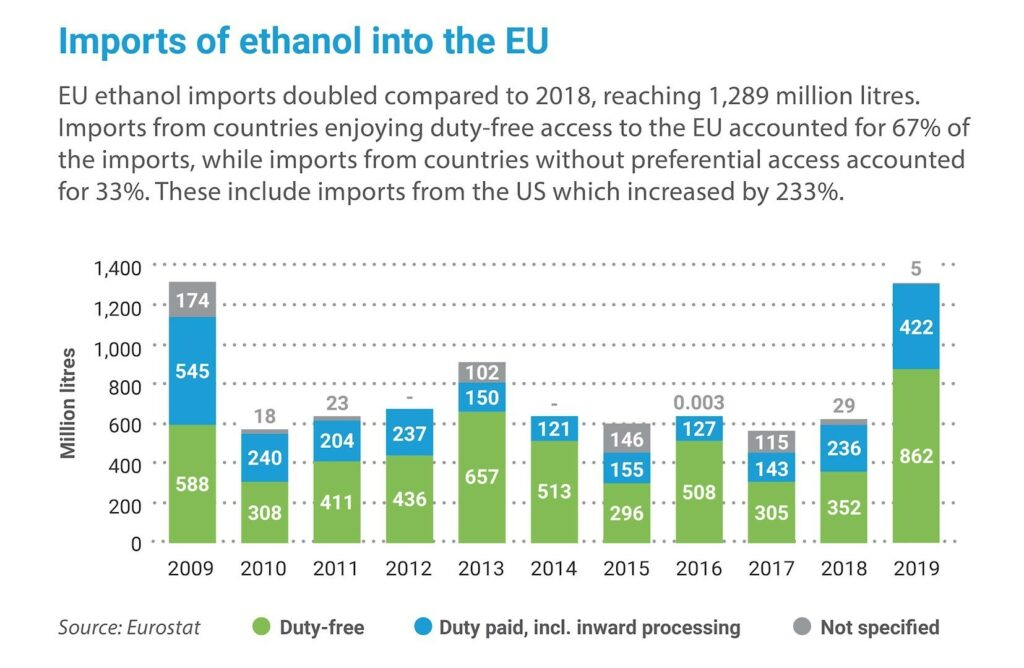 Key figures 2019: Imports of ethanol into the EU