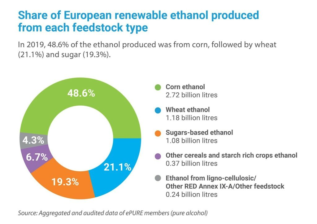 Key figures 2019: Share of European renewable ethanol produced from each feedstock type