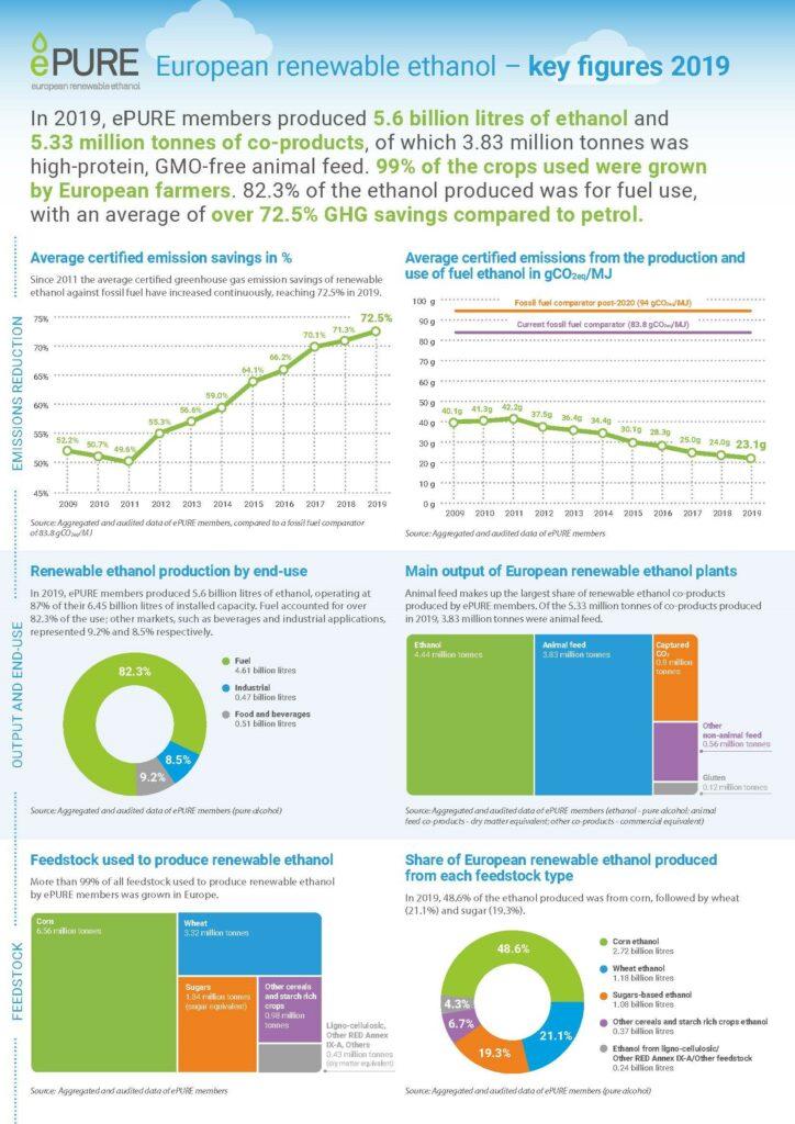 European renewable ethanol – key figures 2019