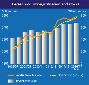 Record cereal production to boost global supplies in 2016/17