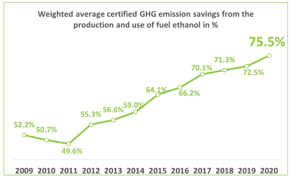 EU ethanol sets new record for greenhouse-gas reduction, increasing its importance to Europe's Green Deal goals