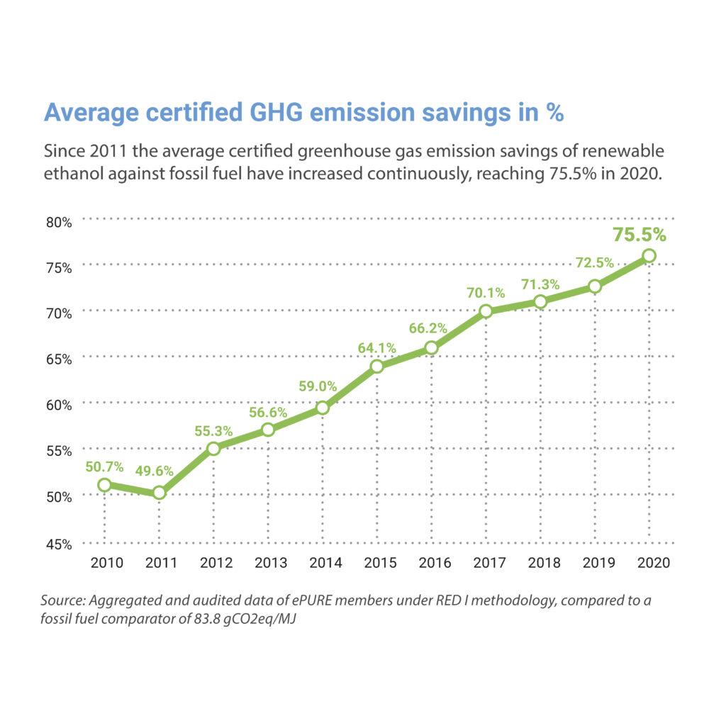 Key figures 2020: Average certified emission savings in %