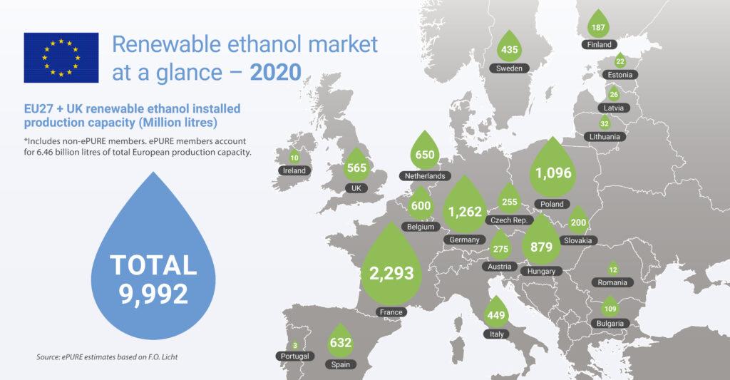 Key figures 2020: EU renewable ethanol market at a glance