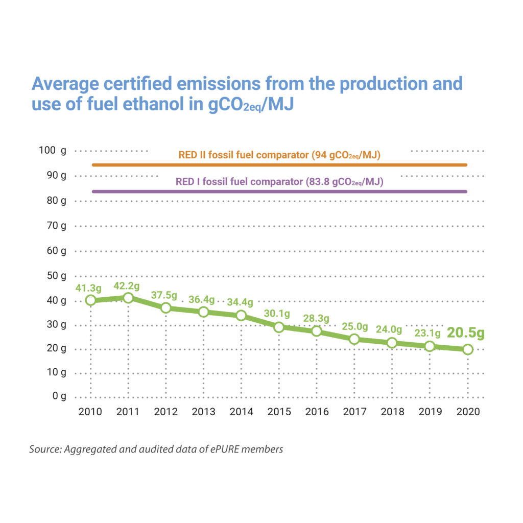Key figures 2020: Average certified emissions from the production and use of fuel ethanol