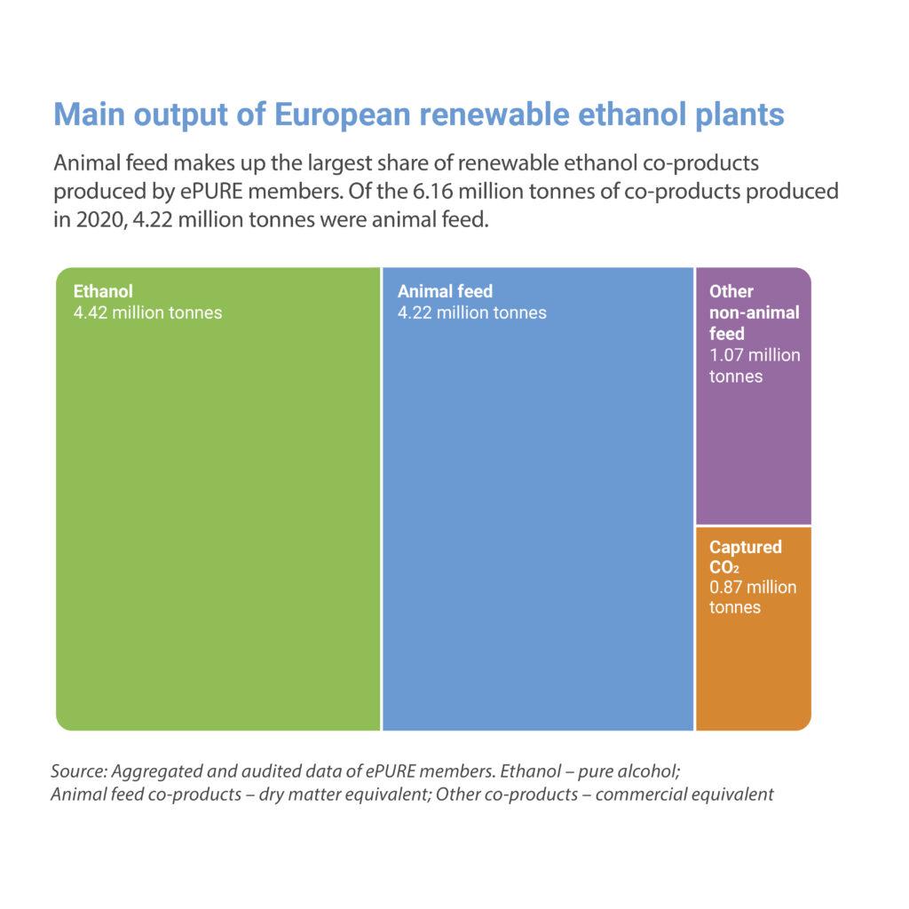 Key figures 2020: Main output of European renewable ethanol plants