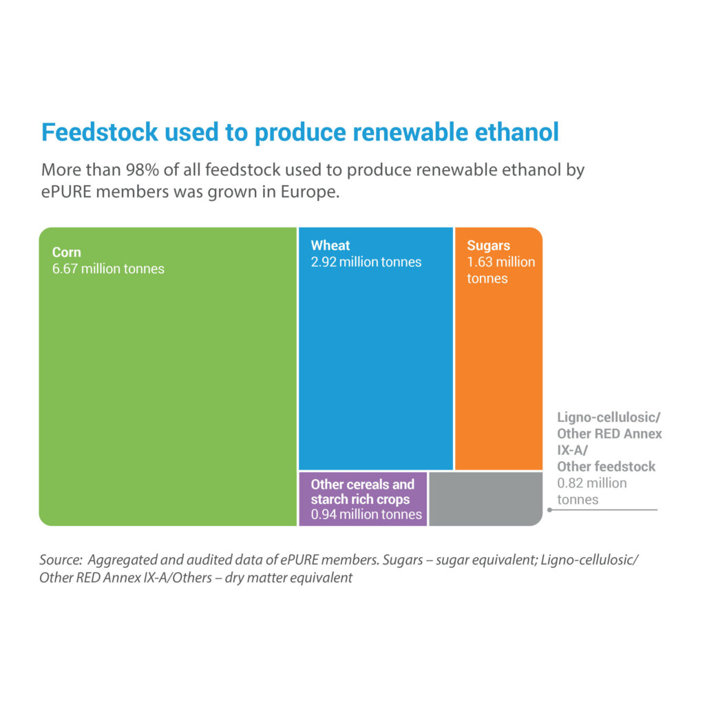 Key figures 2020: Feedstock used to produce renewable ethanol