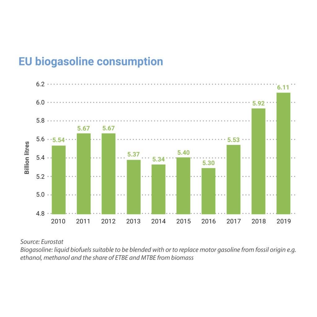 Key figures 2020: EU biogasoline consumption